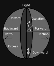 Axes diagram